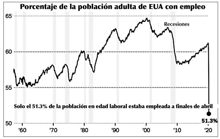 Gráfica muestra la caída precipitosa a casi la mitad, en la proporción de la población empleada a finales de abril.
