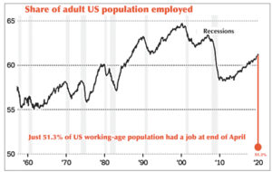 Graph shows precipitous drop in proportion of US population with a job to just over half at end of April.