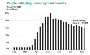 "Figures reflect leap in workers collecting unemployment. And about a million people are still applying every week. Additional millions of out-of-work ""self-employed"" are collecting ""pandemic unemployment assistance."" Millions of people with part-time jobs as well as immigrants without ""papers"" recognized by the U.S. government are denied any benefits whatsoever."