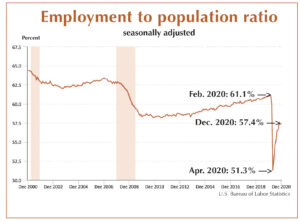 Chart shows steep fall in employment in 2020, even with partial recovery. Rate is falling again now. Workers need to be at work, alongside fellow workers, to fight attacks by bosses, gov't.