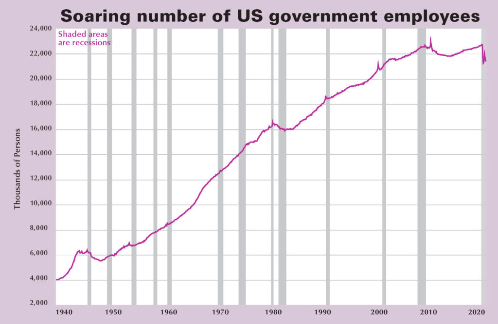 The number of employees in the U.S. administrative state apparatus increased from 4 million in 1939 to 21.4 million today. Most are in administrative, regulatory, police and military departments, who maintain capitalist order and social relations of exploitation and oppression. Sharp drop in 2020 result of capitalist crisis after pandemic.