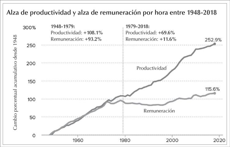 Brecha entre la productividad exprimida de los trabajadores y su salario ha crecido dramaticamente desde 1979. La intensificación del trabajo ha producido un alza de productividad del 70%, mientras los salarios aumentaron solo 11.6%. Patrones quieren más bajo la crisis actual.