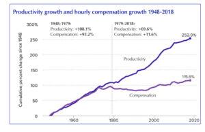 L'écart entre la productivité, qui reflète ce que produisent les travailleurs, et les salaires qu'ils reçoivent augmente de manière spectaculaire depuis 1979. Depuis lors, l'accélération des cadences a entraîné une augmentation de 70 pour cent de la productivité des travailleurs, pendant que leurs salaires augmentaient de 12 pour cent. Dans les conditions de crise actuelles, les patrons pressurent encore davantage les travailleurs.