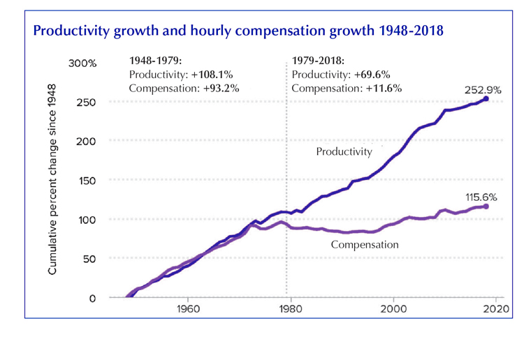 Gap between the productivity squeezed out of workers and their pay has increased dramatically since 1979, as speedup led to a nearly 70% increase in workers' productivity, while wages rose only 11.6%. Bosses are pushing even harder under crisis conditions unfolding today.