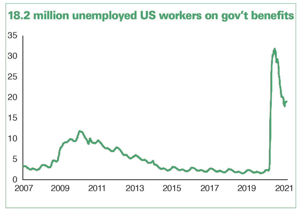"""Graph shows millions of workers remain unemployed today, majority dependent on temporary gov't """"pandemic"""" handouts — 43% for more than six months; nearly 25% for over a year."""