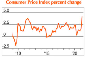 Government chart shows jump in inflation.