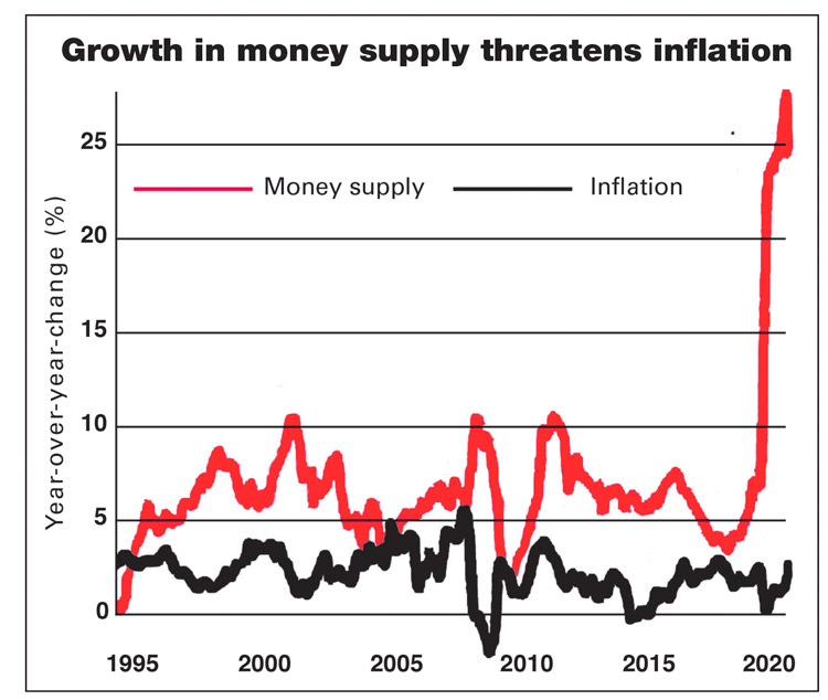 Top line shows expansion of money supply to record levels in past year as government grows debt, which feeds inflation. Price rises at 4.2% are highest for 12 years. Ruinous bouts of inflation highlight need for workers and unions to fight for higher wages, cost-of-living adjustments.