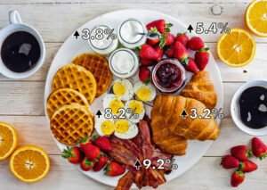 Average prices on necessities, like breakfast food, rose over past year. Bacon prices jumped by 9.2%, eggs by 8.2%, milk and other dairy products by 3.8%, fruit by 5.4%, bread by 3.2%.