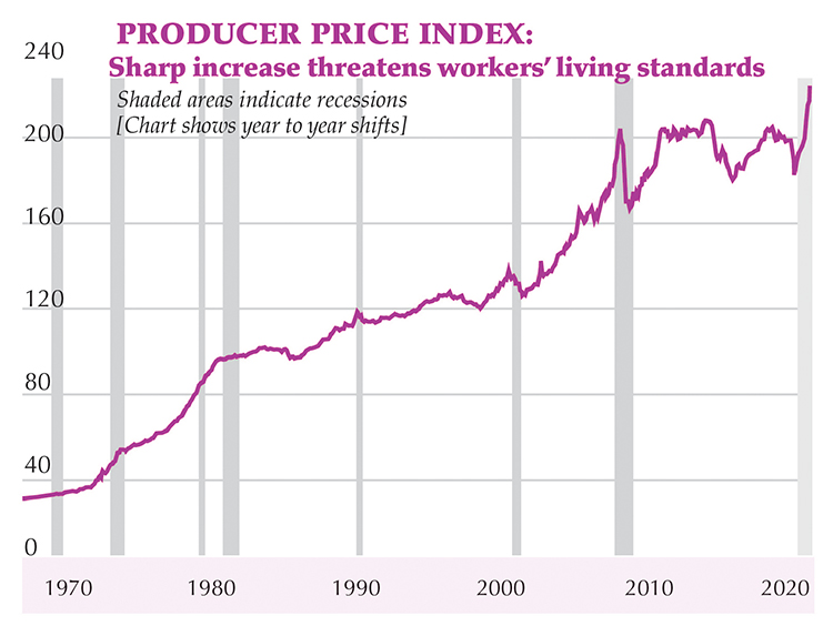 Graph shows rising basic costs for capitalist production, including raw materials, transportation. May marked largest year-on-year increase on record, 6.6%. Index also reflects possibility of inflation, which hits working people hardest, as bosses seek to pass on higher costs to consumers.