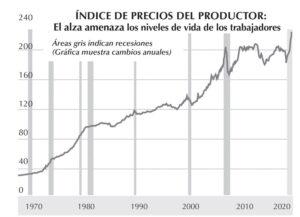 Gráfica muestra el alza en costo de producción capitalista, incluyendo materias primas, transporte. El aumento anual más grande desde que se mantienen cifras tuvo lugar en mayo, alcanzando récord del 6.6%. El índice refleja las posibilidades de inflación, la cual golpea con más fuerza al pueblo trabajador, porque los patrones pasan los costos al consumidor.